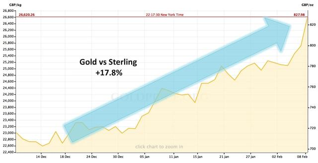2016 Golden Year for Gold According to Cycles