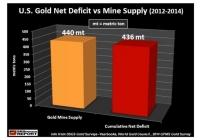 U.S. Suffers 2-Year Gold Mine Supply Deficit